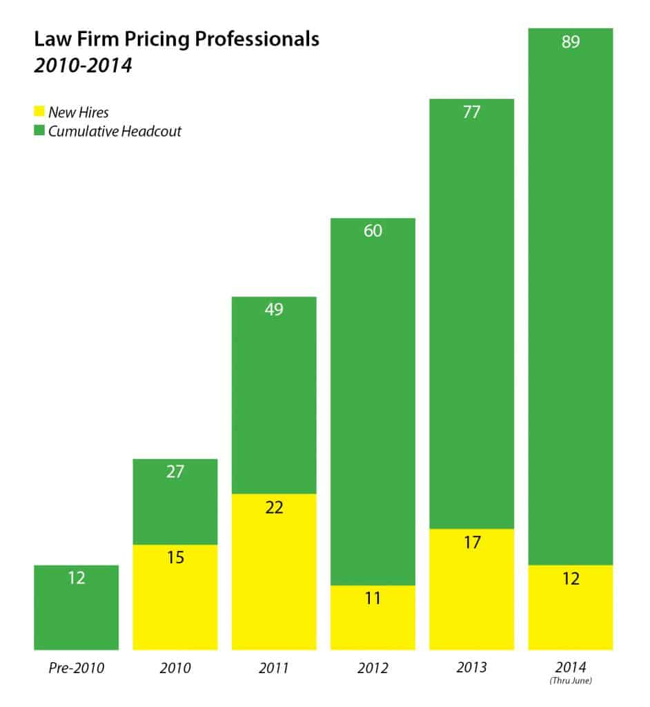 Pricing Professionals Chart