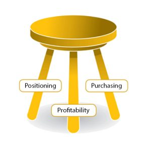 THREE Ps OF PRICING: Positioning, Purchasing, Profitability