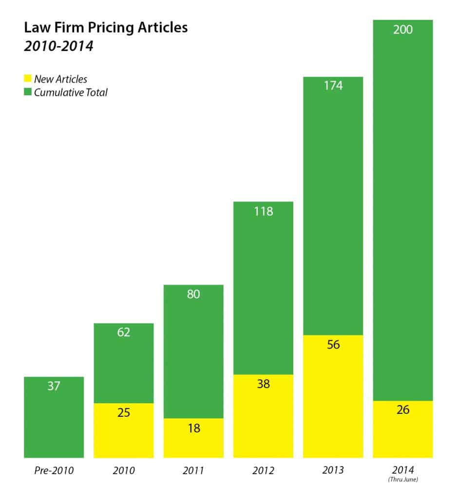 Pricing Articles Chart