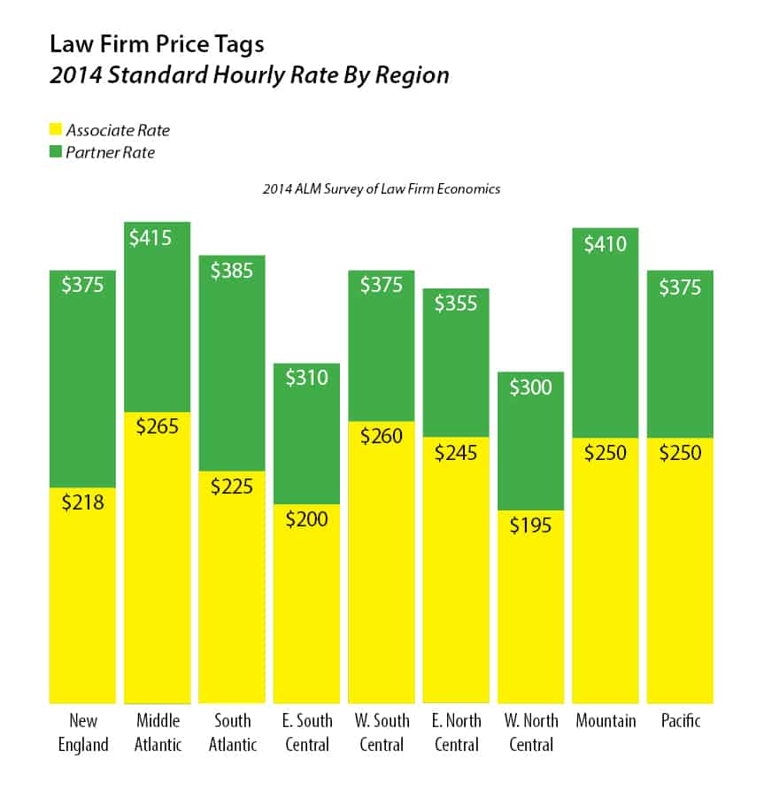 2014 Law Firm Hourly Rates